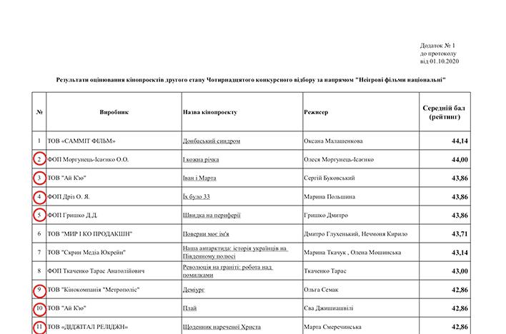 Заява Української Гільдії Режисерів стосовно результатів 14 пітчингу кінопроектів